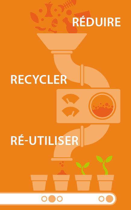 Biowaste Upcycling